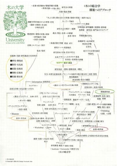 木の総合学へのアプローチ1989